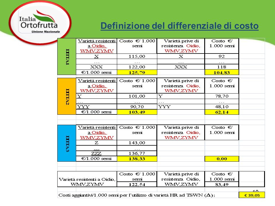 Definizione del differenziale di costo