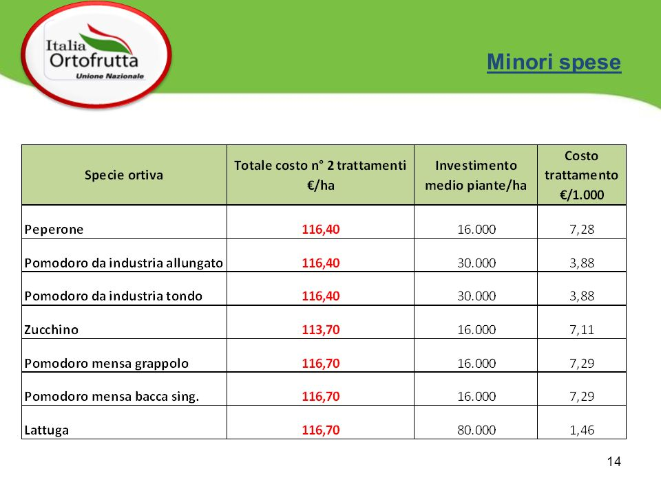 Minori spese