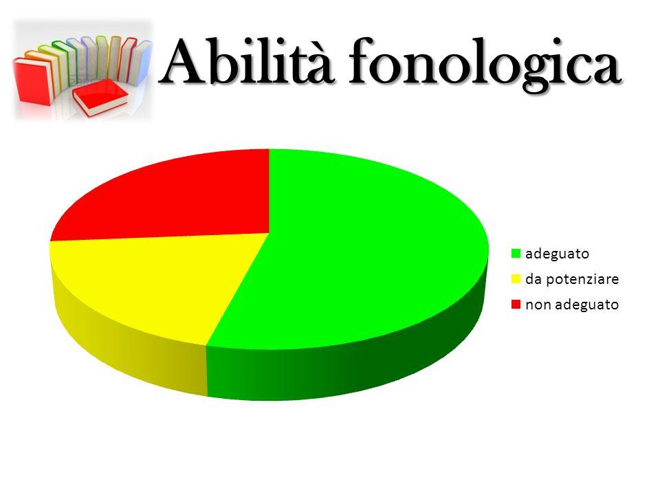 Abilità fonologica