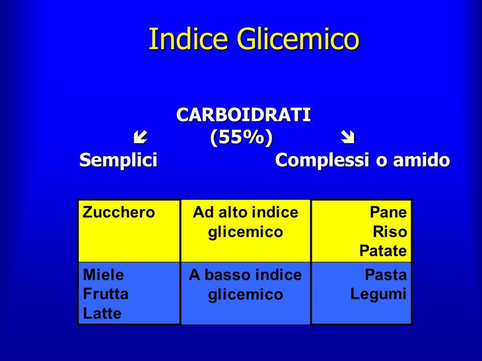 Indice Glicemico  (55%)  Semplici Complessi o amido Zucchero
