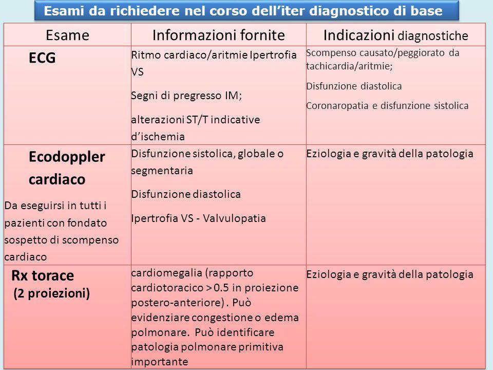 Indicazioni diagnostiche
