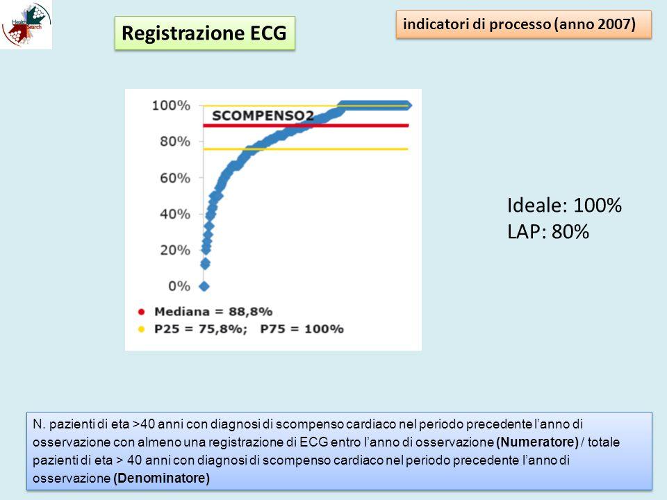 Registrazione ECG Ideale: 100% LAP: 80%