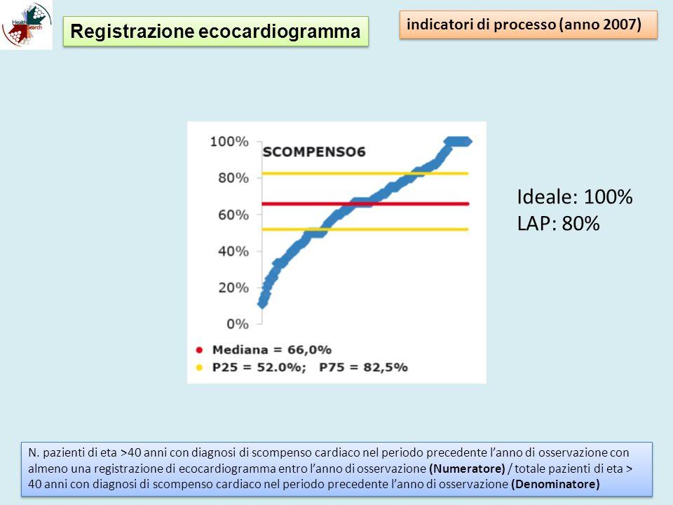 Registrazione ecocardiogramma