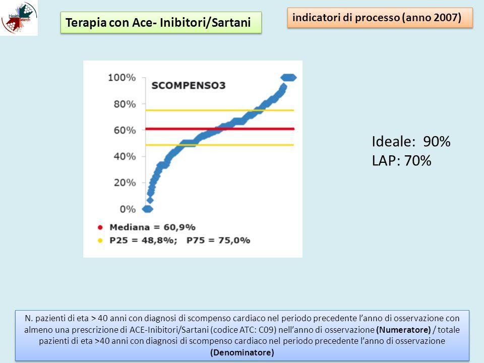 Ideale: 90% LAP: 70% Terapia con Ace- Inibitori/Sartani