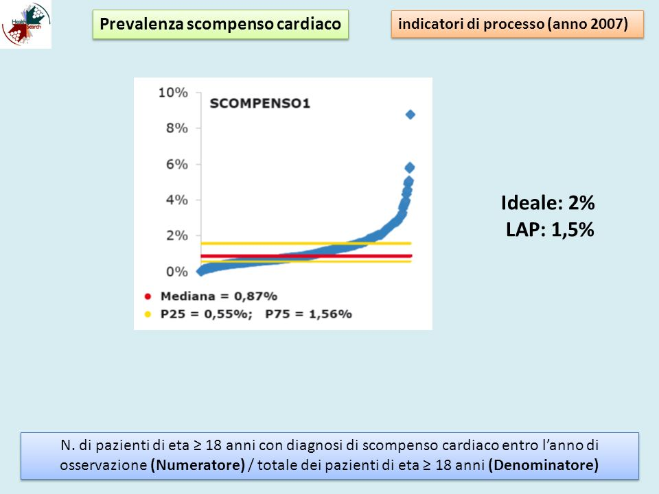 Ideale: 2% LAP: 1,5% Prevalenza scompenso cardiaco