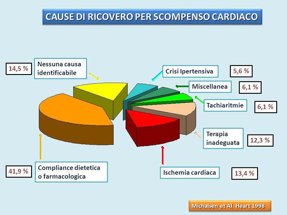CAUSE DI RICOVERO PER SCOMPENSO CARDIACO