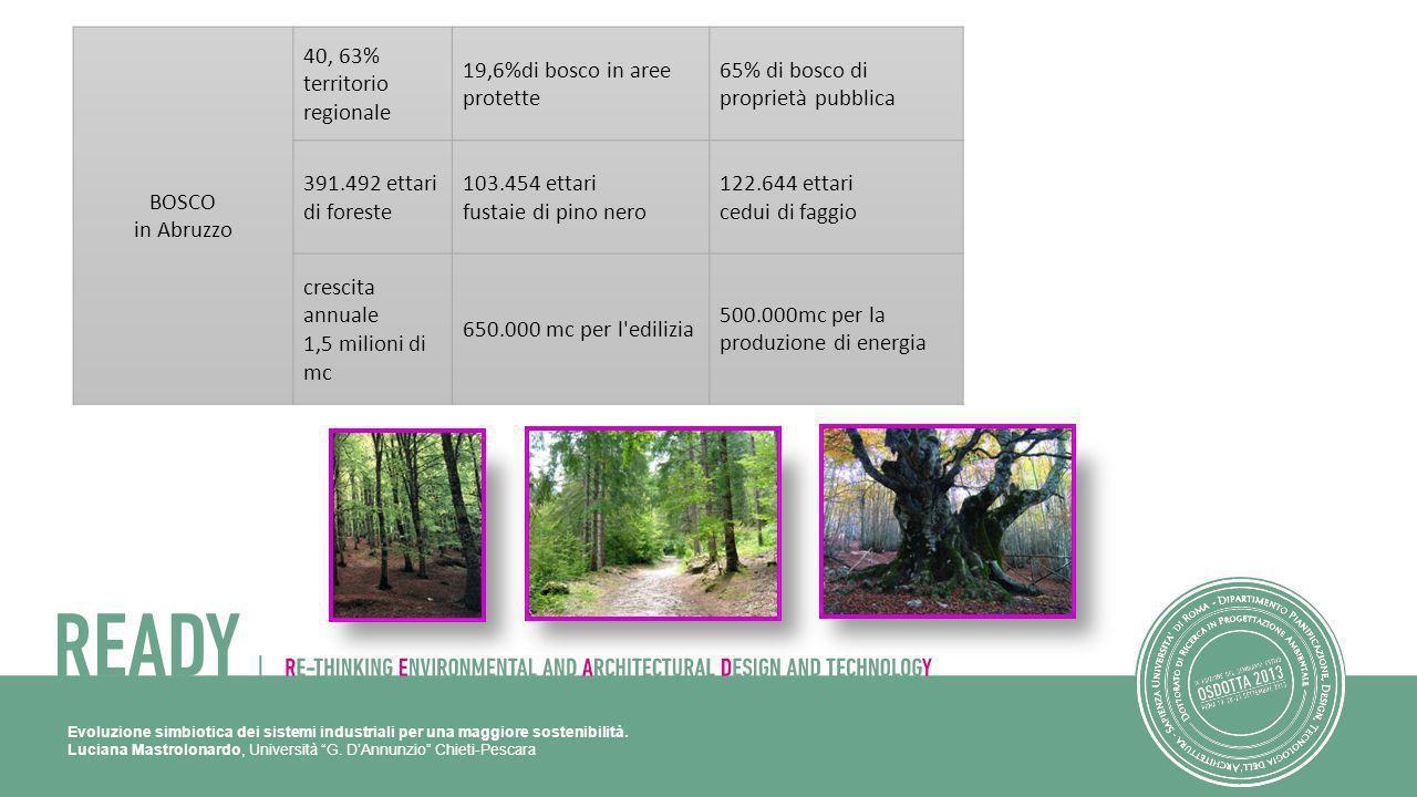 40, 63% territorio regionale 19,6%di bosco in aree protette