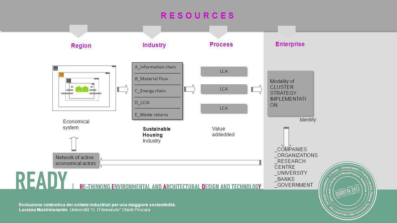 RESOURCES Enterprise Region Industry Process A_Information chain LCA