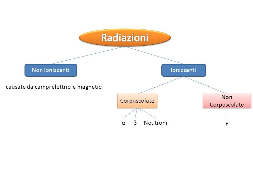 Radiazioni Non Ionizzanti Ionizzanti