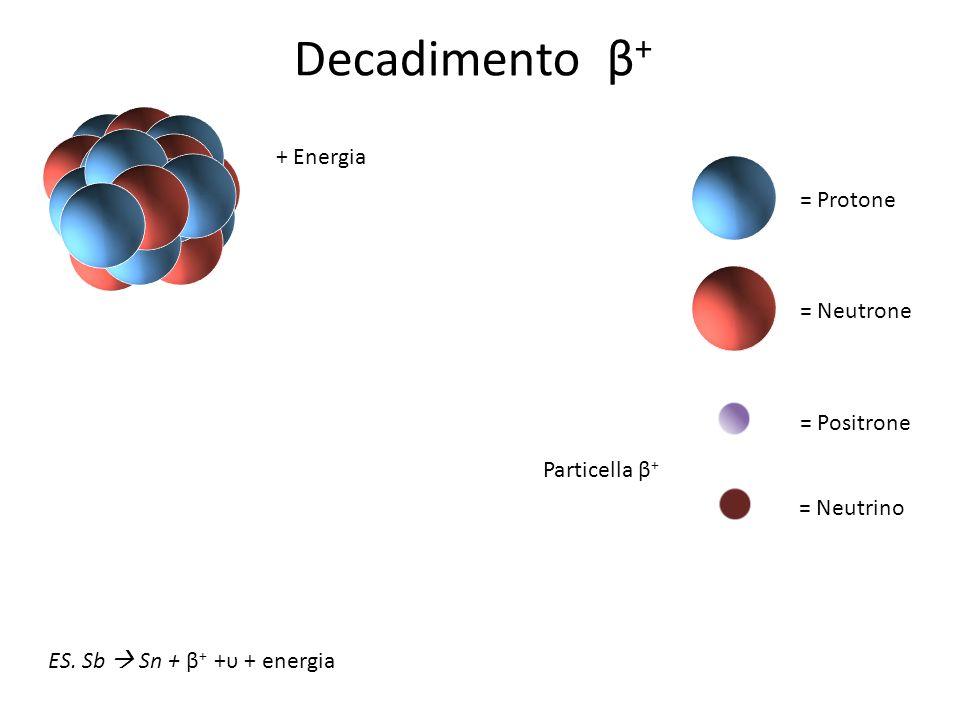 Decadimento β+ + Energia = Protone = Neutrone = Positrone