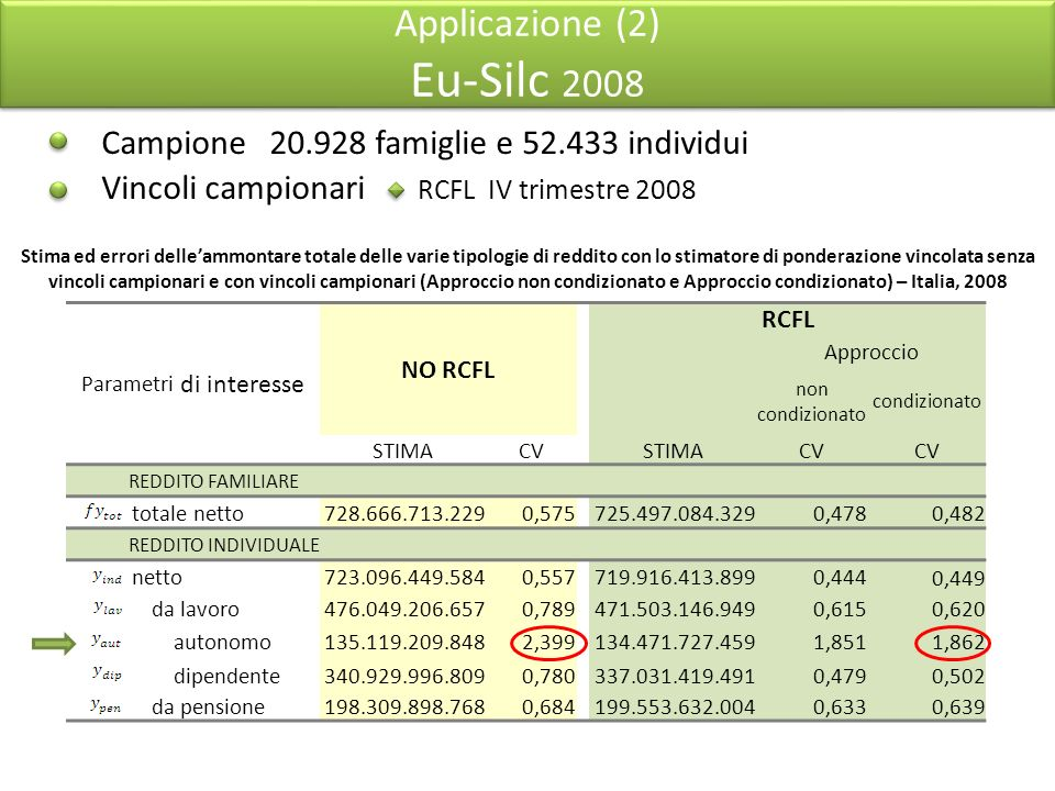 Applicazione (2) Eu-Silc 2008