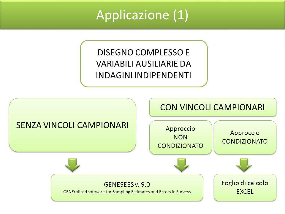 Applicazione (1) . DISEGNO COMPLESSO E VARIABILI AUSILIARIE DA INDAGINI INDIPENDENTI. SENZA VINCOLI CAMPIONARI.