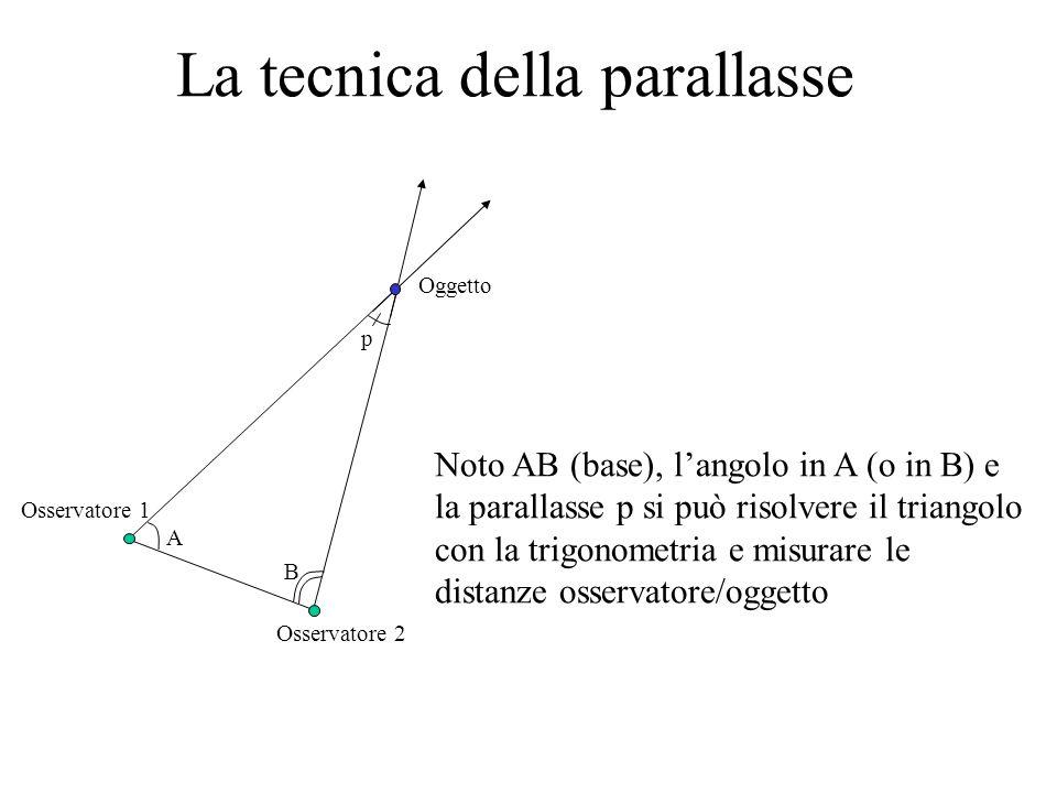 La tecnica della parallasse
