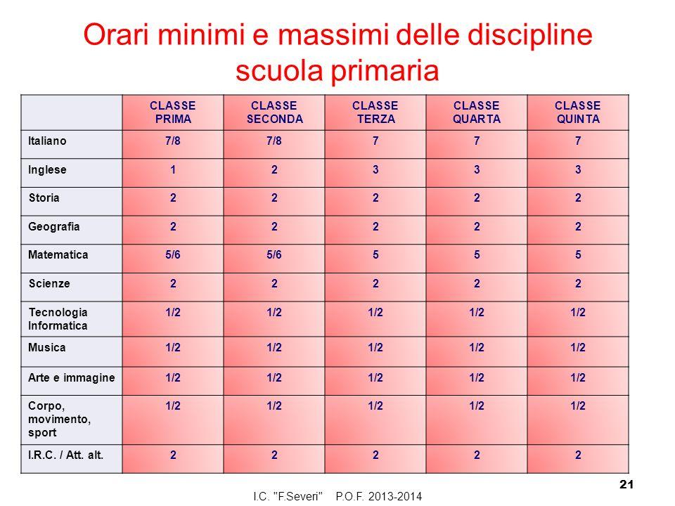 Orari minimi e massimi delle discipline scuola primaria