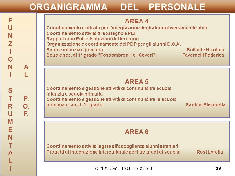 ORGANIGRAMMA DEL PERSONALE