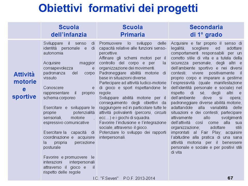 Obiettivi formativi dei progetti