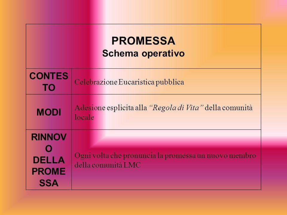 PROMESSA Schema operativo CONTESTO MODI RINNOVO DELLA