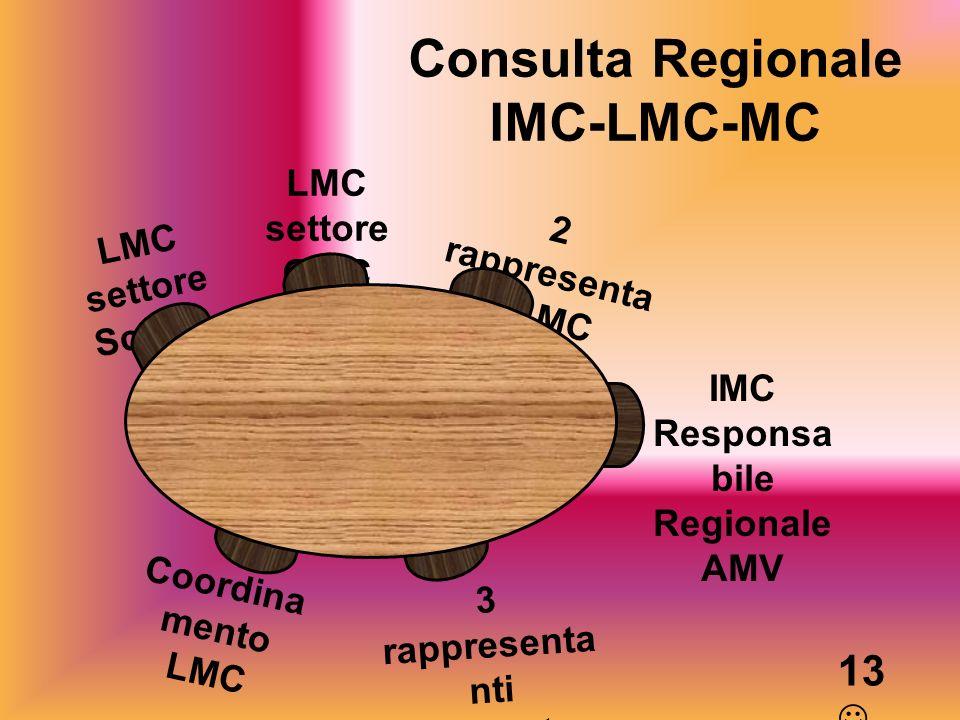 Consulta Regionale IMC-LMC-MC