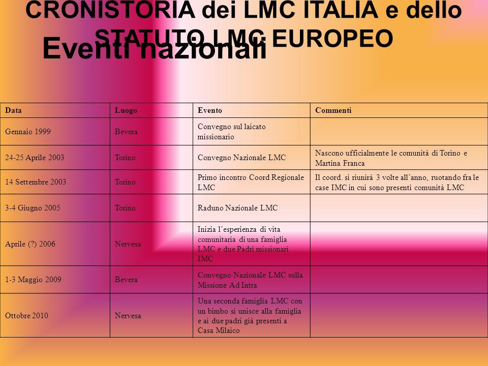 CRONISTORIA dei LMC ITALIA e dello STATUTO LMC EUROPEO