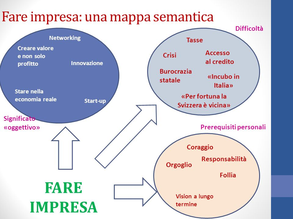Fare impresa: una mappa semantica