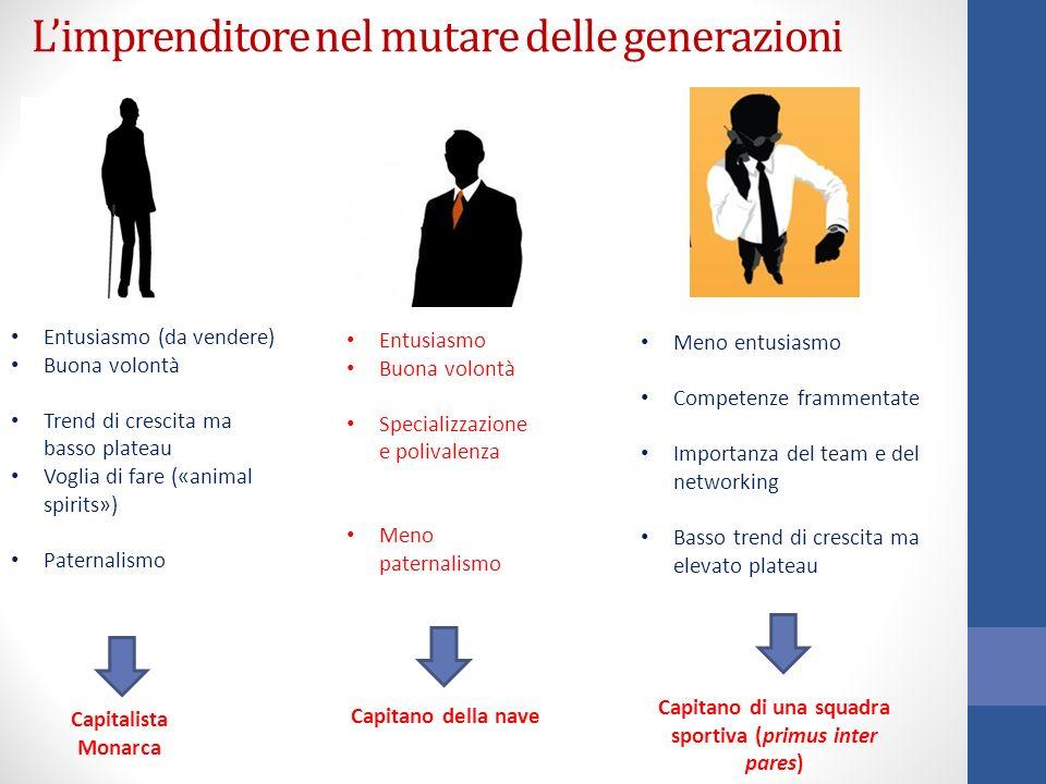 L'imprenditore nel mutare delle generazioni