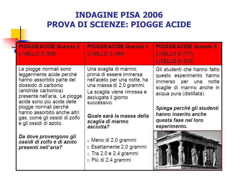 PROVA DI SCIENZE: PIOGGE ACIDE