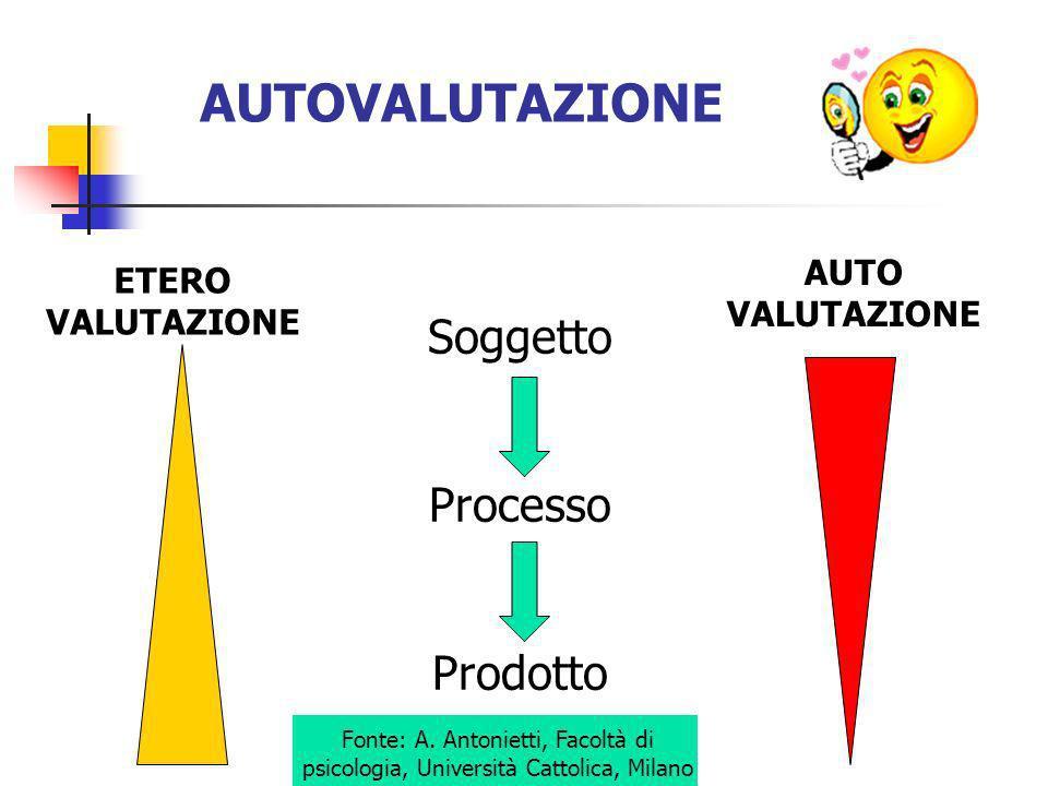 AUTOVALUTAZIONE Soggetto Processo Prodotto AUTO VALUTAZIONE