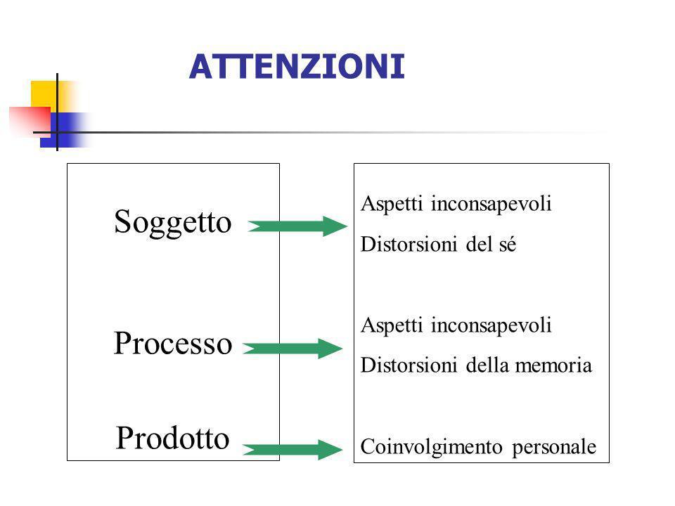 ATTENZIONI Soggetto Processo Prodotto Aspetti inconsapevoli