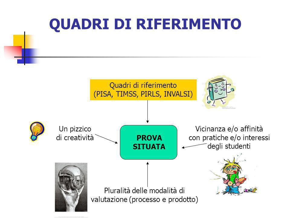 QUADRI DI RIFERIMENTO Quadri di riferimento (PISA, TIMSS, PIRLS, INVALSI) Un pizzico di creatività.