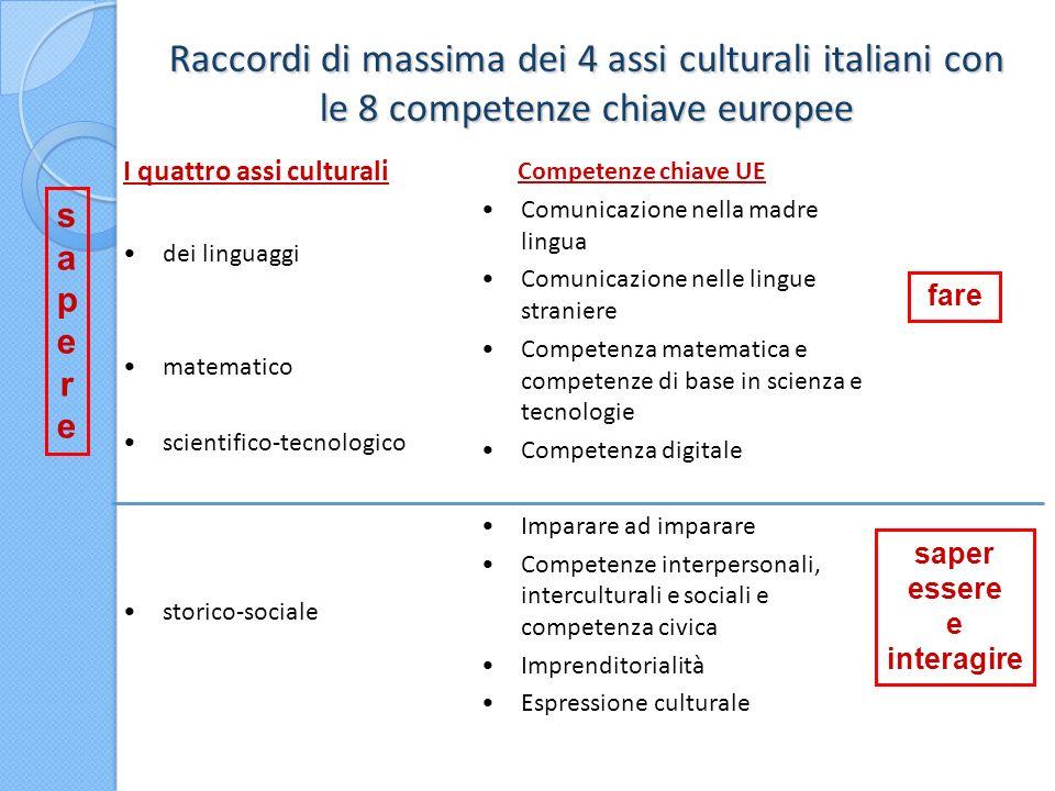 Raccordi di massima dei 4 assi culturali italiani con le 8 competenze chiave europee