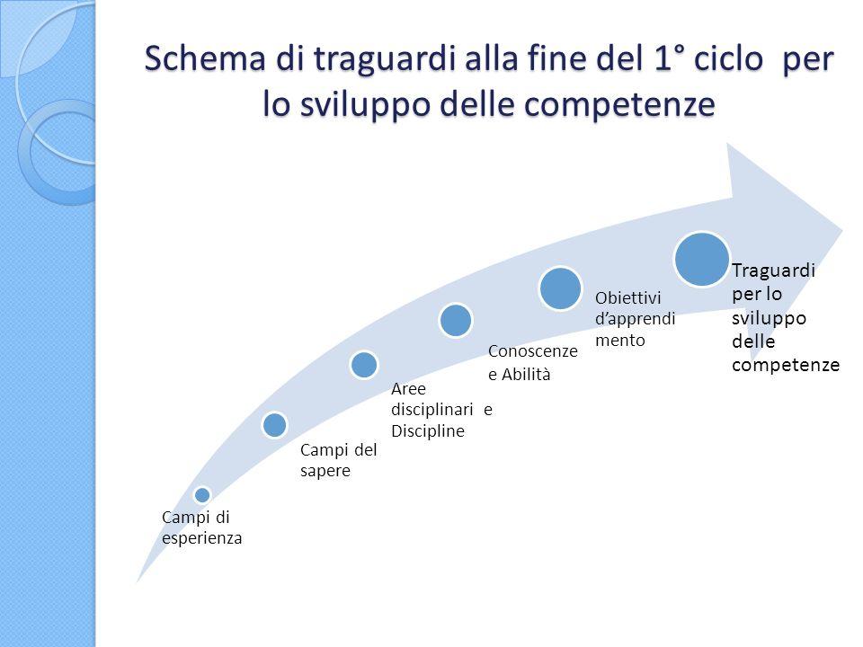 Schema di traguardi alla fine del 1° ciclo per lo sviluppo delle competenze