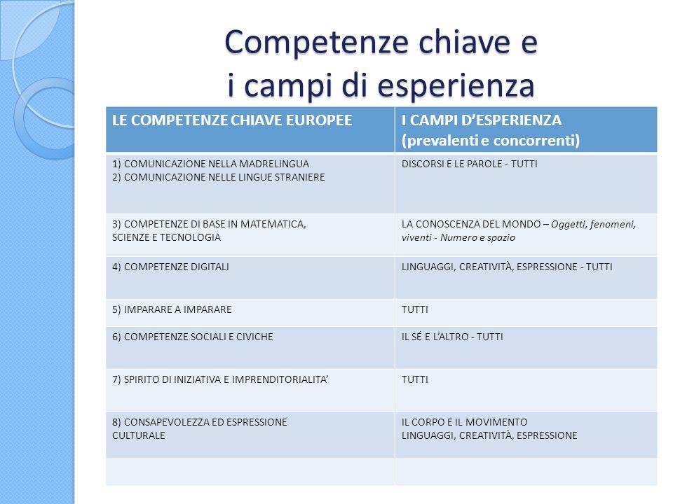 Competenze chiave e i campi di esperienza