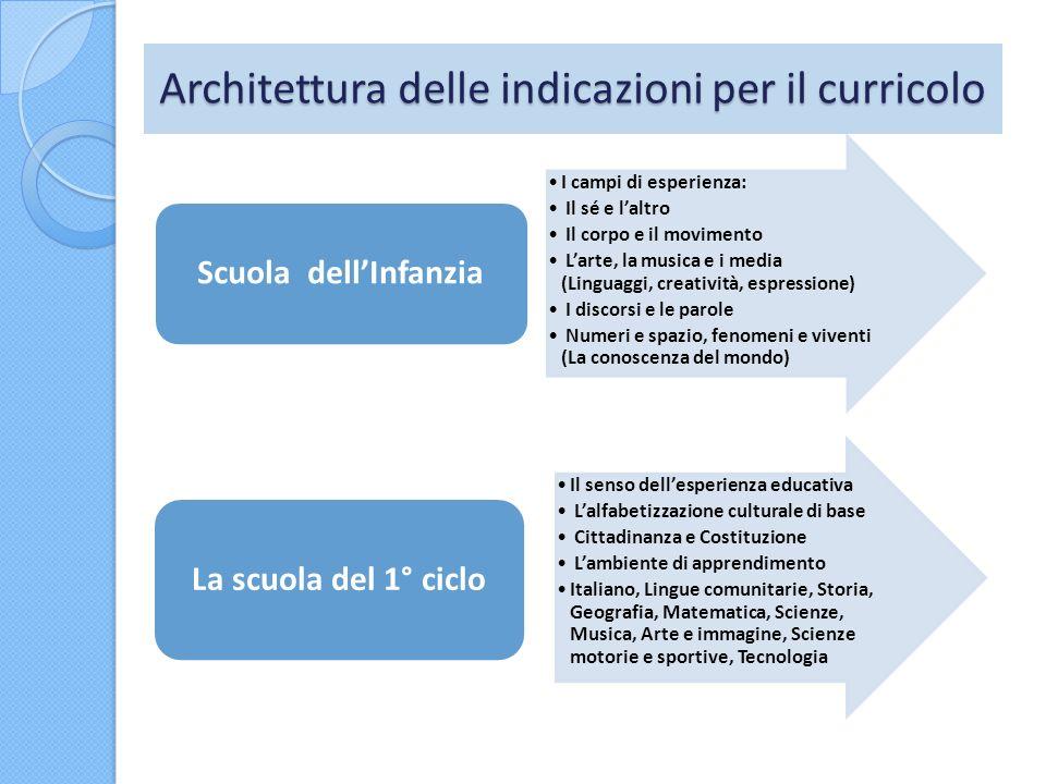 Architettura delle indicazioni per il curricolo