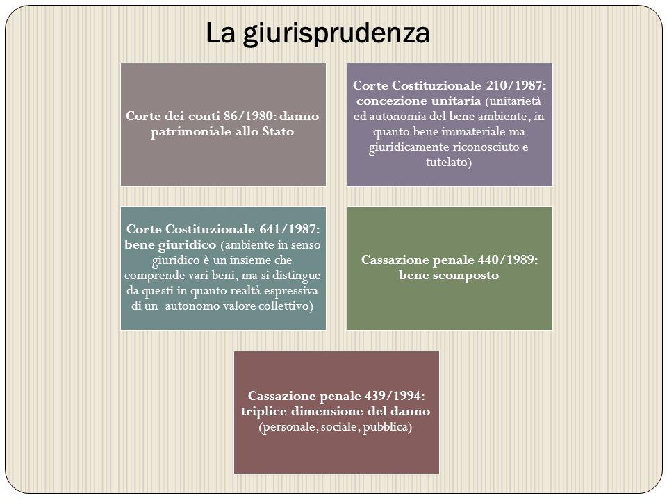 La giurisprudenza Corte dei conti 86/1980: danno patrimoniale allo Stato.