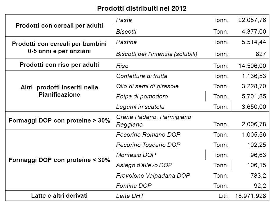 Prodotti distribuiti nel 2012