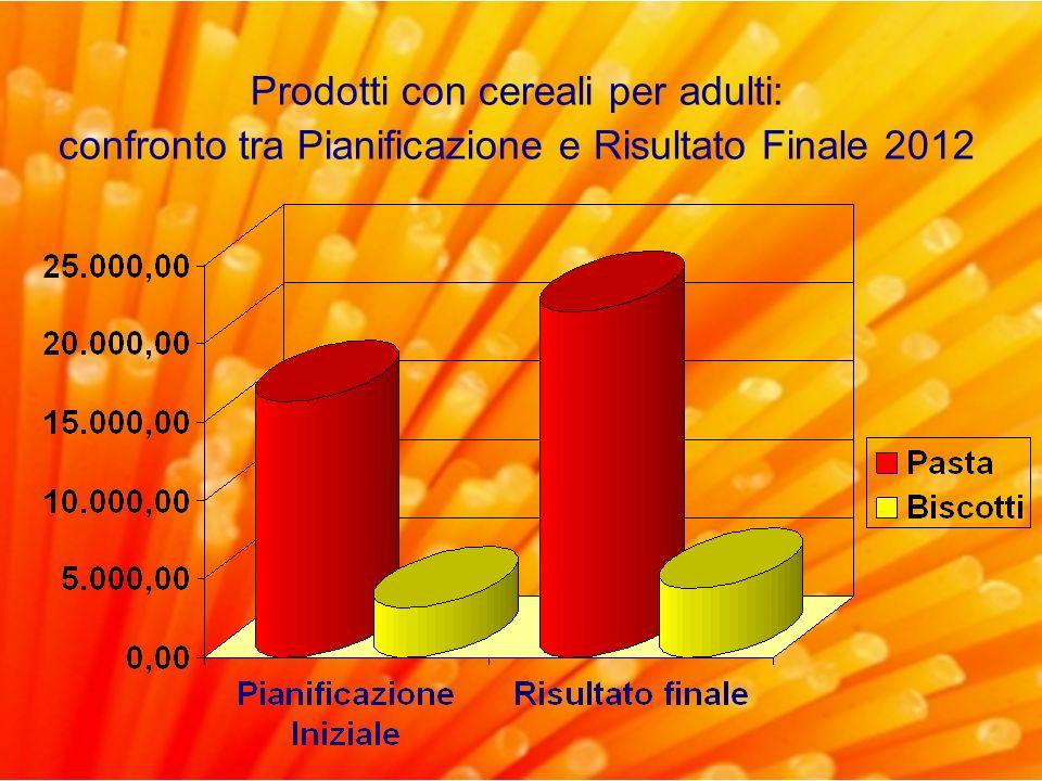 Prodotti con cereali per adulti: confronto tra Pianificazione e Risultato Finale 2012
