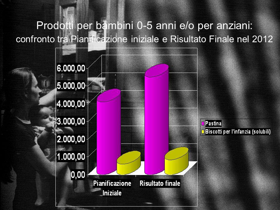 Prodotti per bambini 0-5 anni e/o per anziani: confronto tra Pianificazione iniziale e Risultato Finale nel 2012