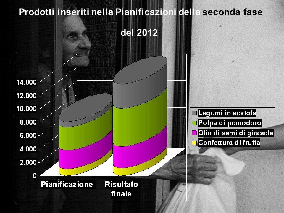 Prodotti inseriti nella Pianificazioni della seconda fase del 2012: