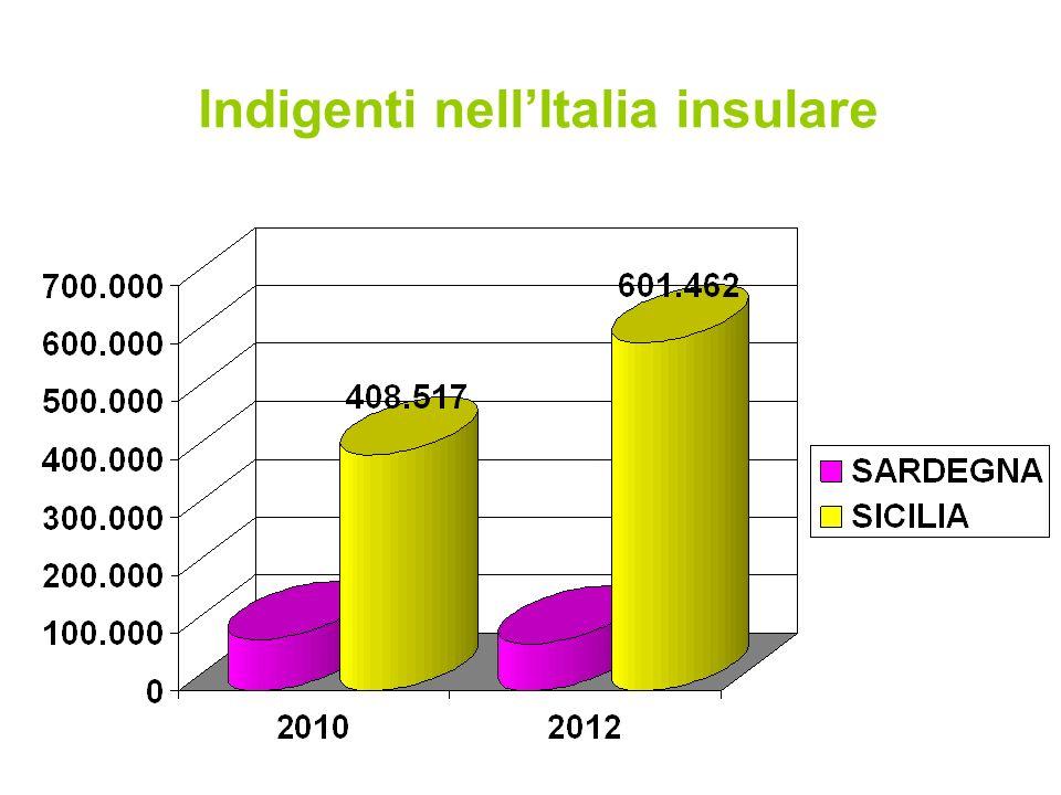 Indigenti nell'Italia insulare