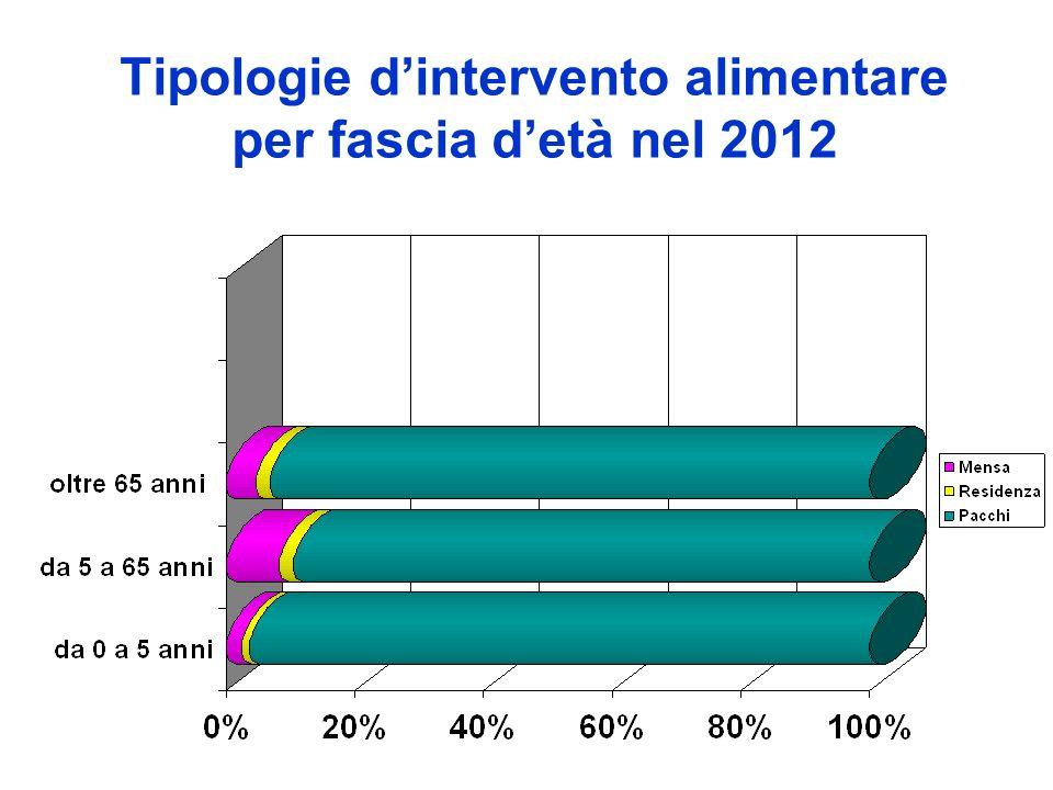 Tipologie d'intervento alimentare per fascia d'età nel 2012