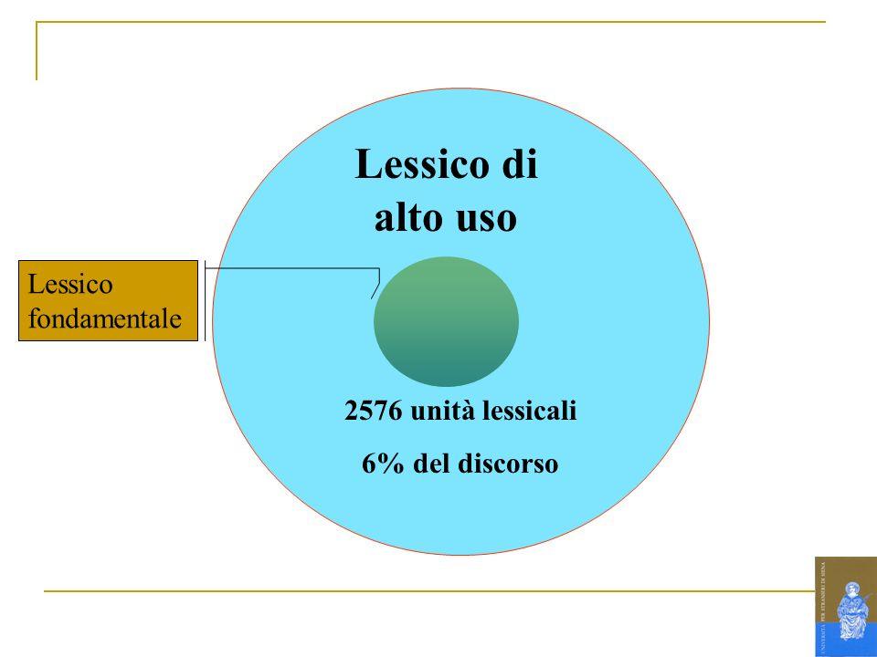Lessico di alto uso Lessico fondamentale 2576 unità lessicali