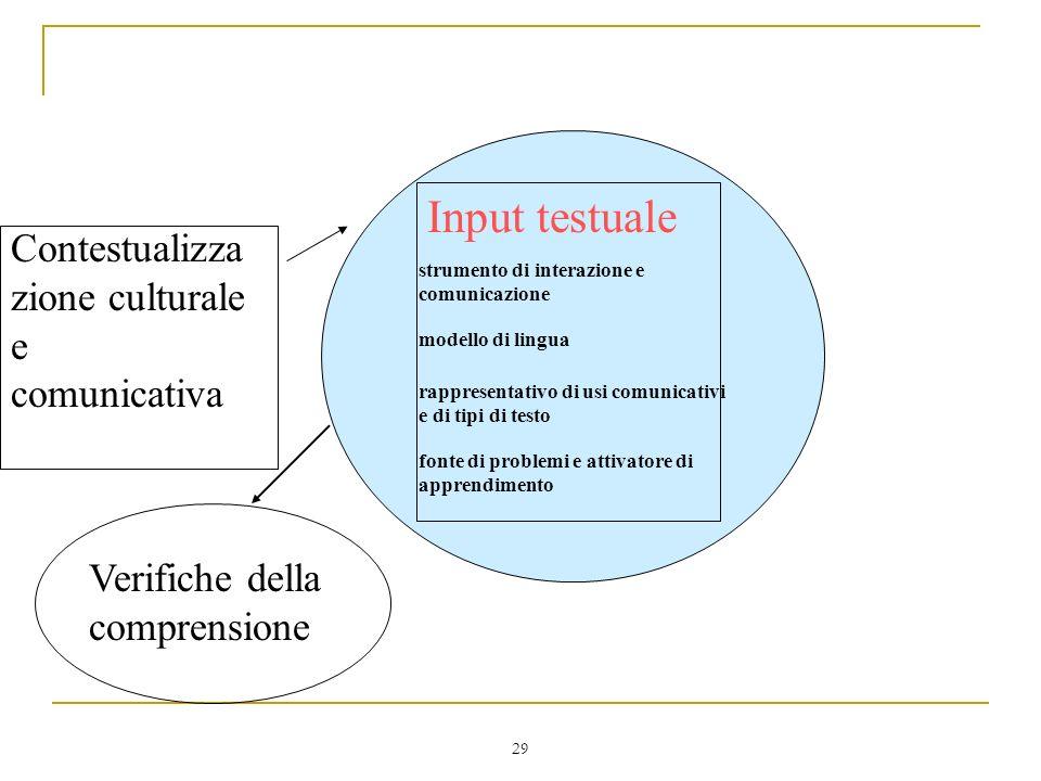 Input testuale Contestualizzazione culturale e comunicativa