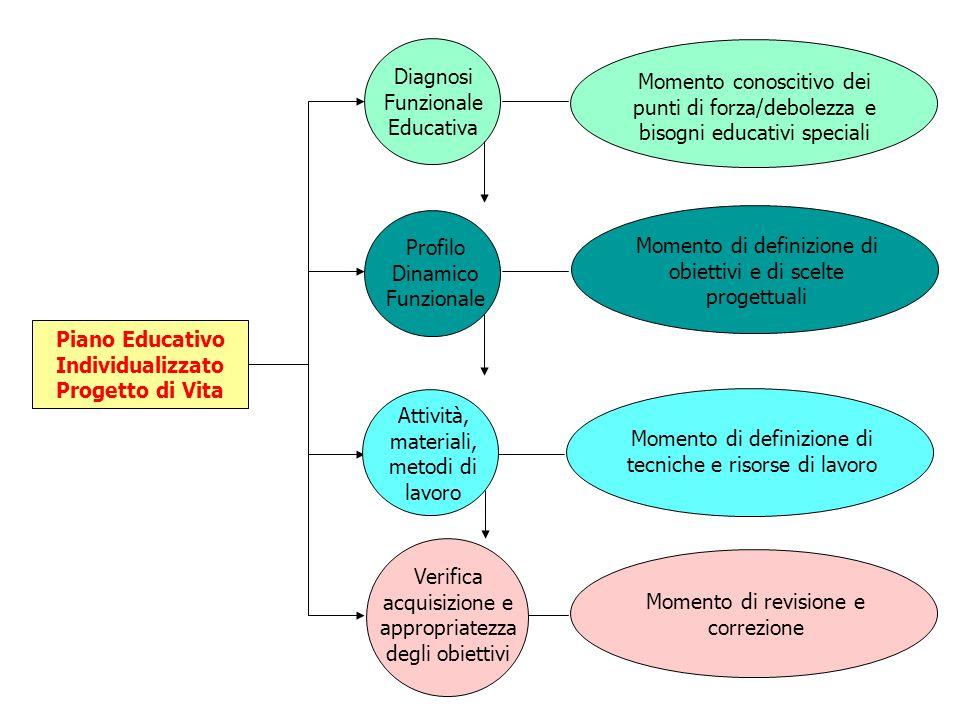 Piano Educativo Individualizzato Progetto di Vita