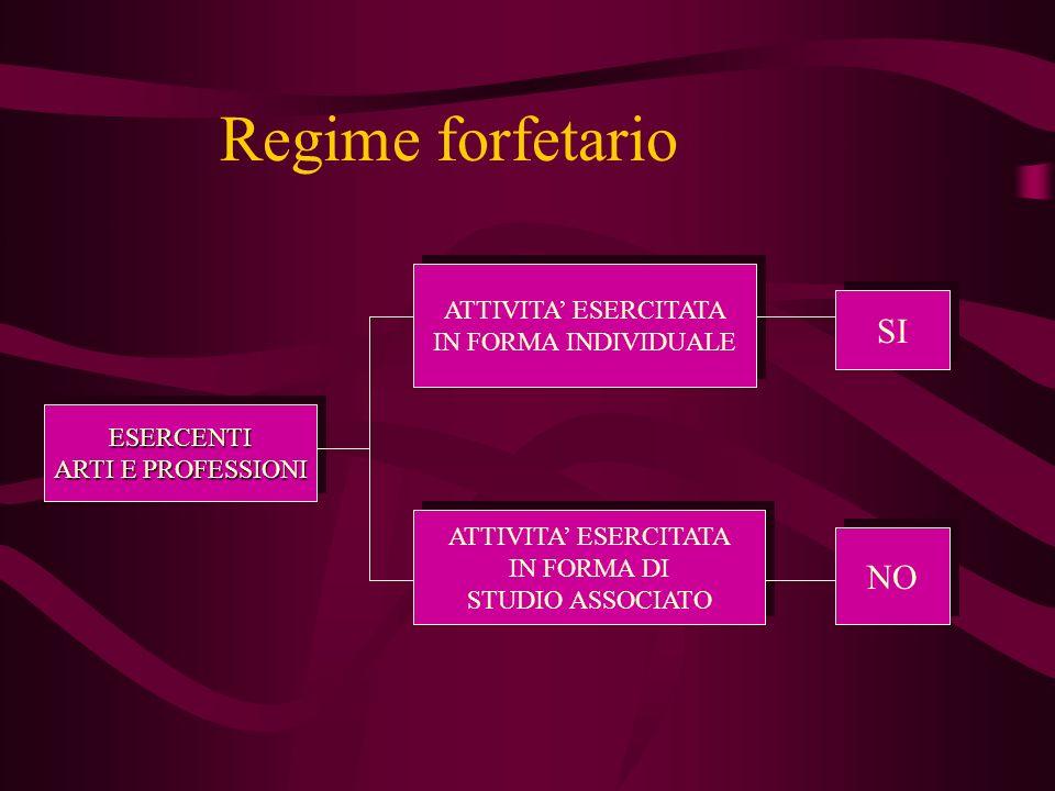 Regime forfetario SI NO ATTIVITA' ESERCITATA IN FORMA INDIVIDUALE