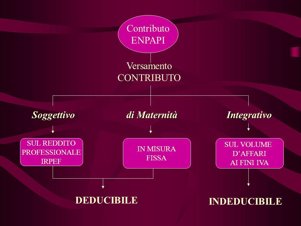 Soggettivo di Maternità Integrativo