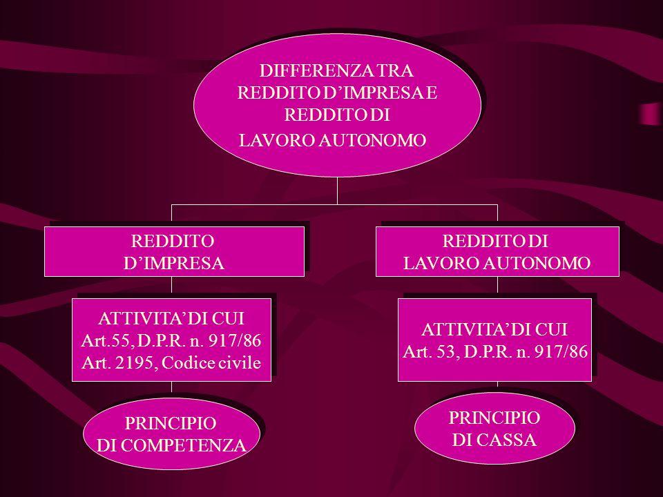 DIFFERENZA TRA REDDITO D'IMPRESA E. REDDITO DI. LAVORO AUTONOMO. REDDITO. D'IMPRESA. REDDITO DI.