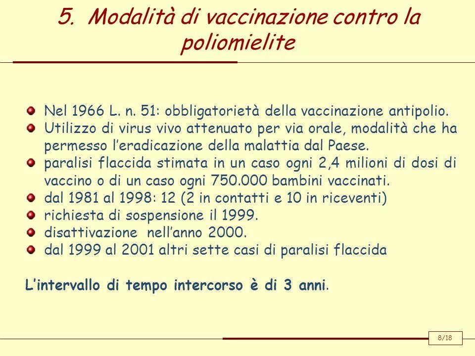 5. Modalità di vaccinazione contro la poliomielite