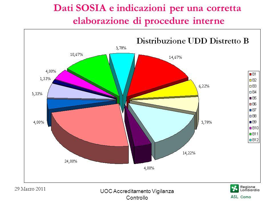 Dati SOSIA e indicazioni per una corretta