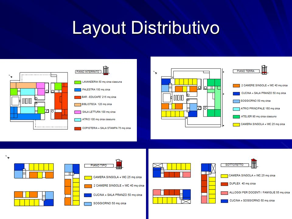 Layout Distributivo