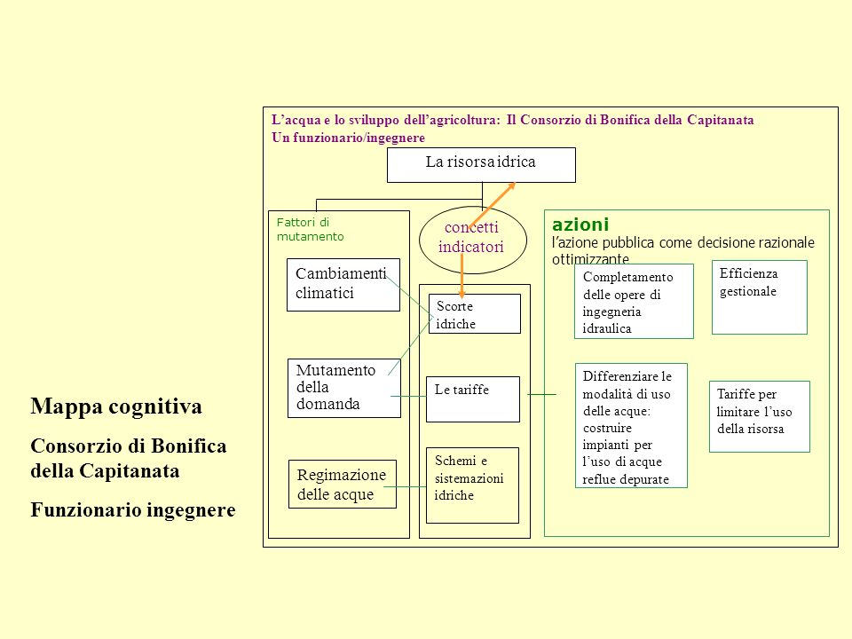 Mappa cognitiva Consorzio di Bonifica della Capitanata